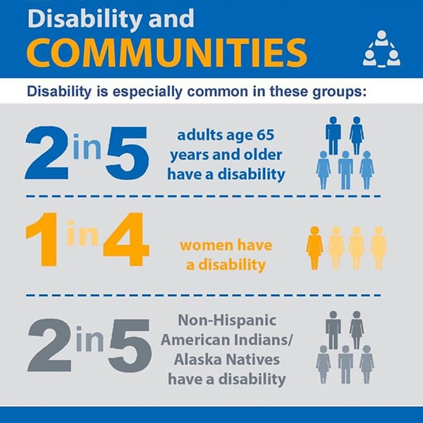 Graphic showing that certain groups of Americans are more at risk for Disability.
