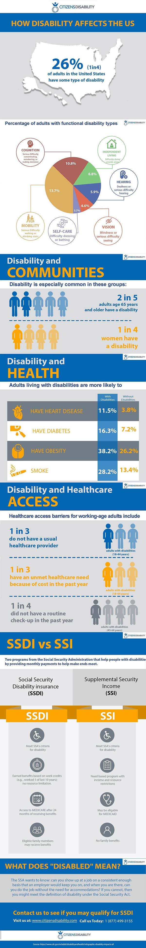An very in-depth infographic that has stats on how disability affects Americans, including the type of disability, groups that are more prone to disability, and how to get help.