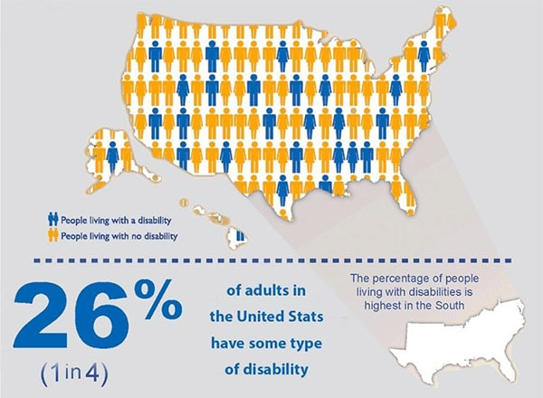 Map showing that 26%, or about 1 in 4, of Americans live with a disabiloity.