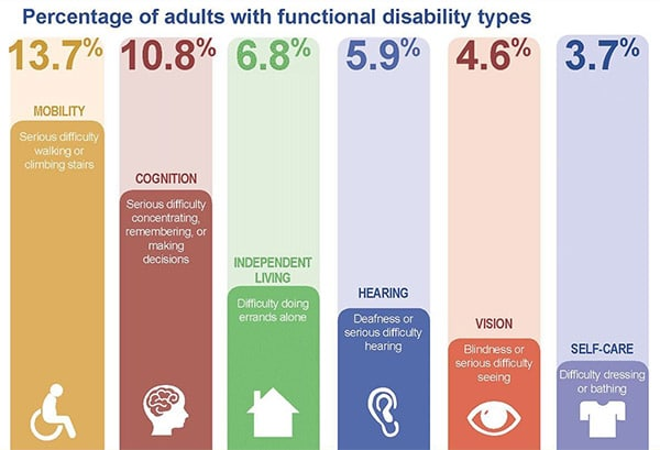 This chart shows the percentage breakdown of the types of disabilities that affect Americans.