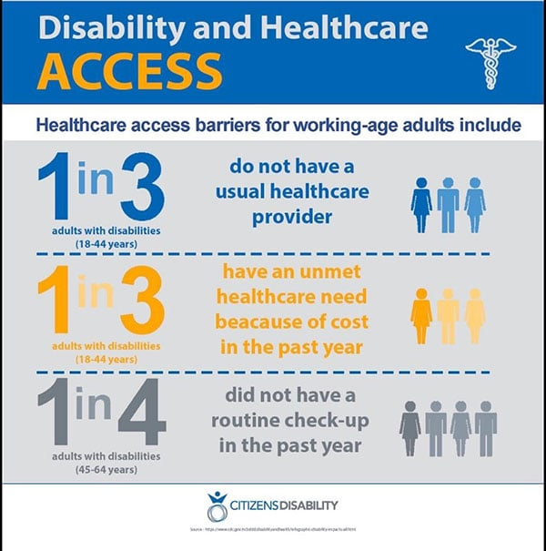 People with disabilities frequently have trouble getting access to proper healthcare. This image shows three of the most common effects of this problem.
