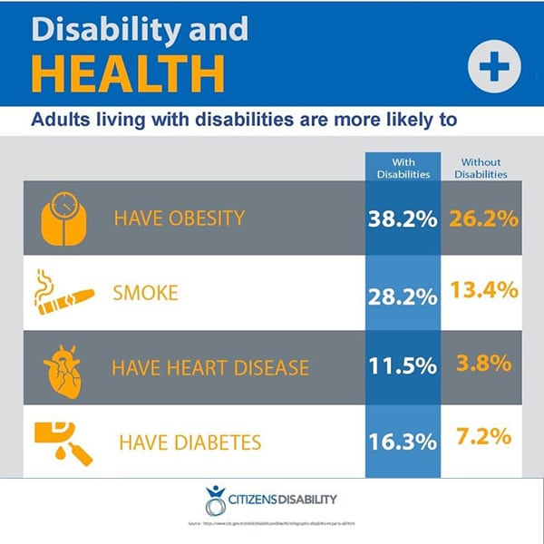 People living with disabilities frequently have other health challenges as well. This chart shows some of them, and how much more prevalent they are among people with disabilities.
